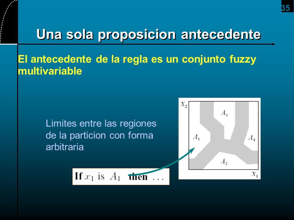 35 Una sola proposicion antecedente El antecedente de la regla es un conjunto fuzzy multivariable Limites entre las regiones de la particion con forma