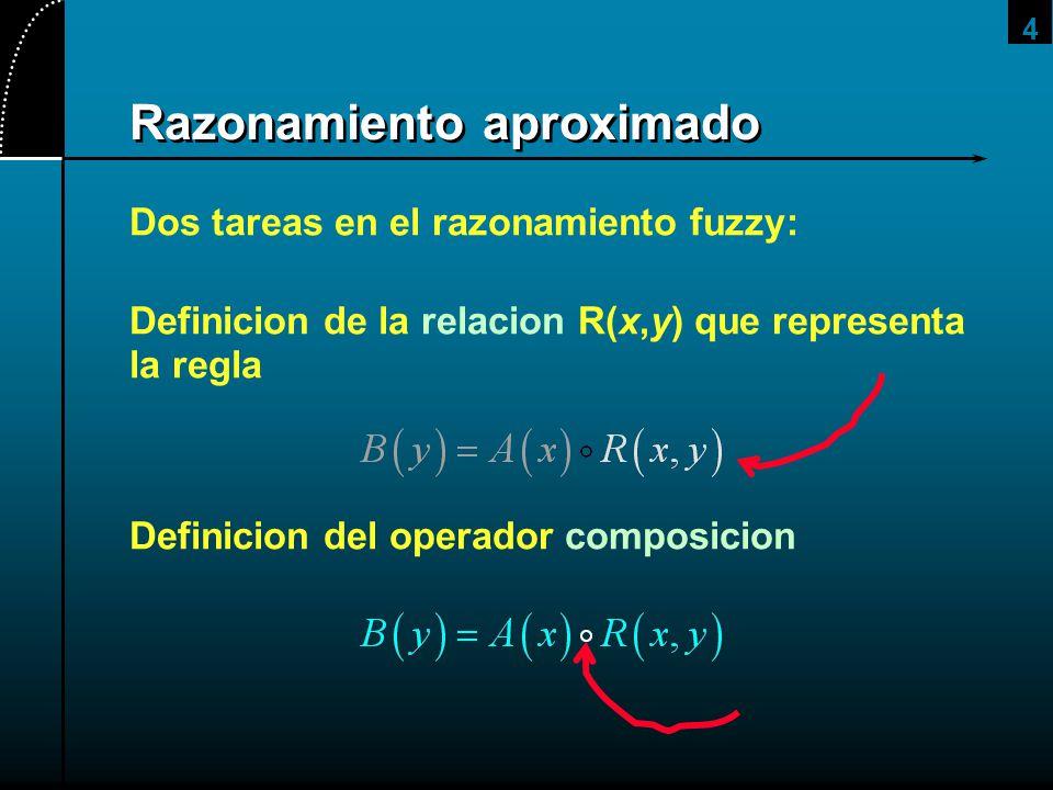 4 Dos tareas en el razonamiento fuzzy: Definicion de la relacion R(x,y) que representa la regla Definicion del operador composicion
