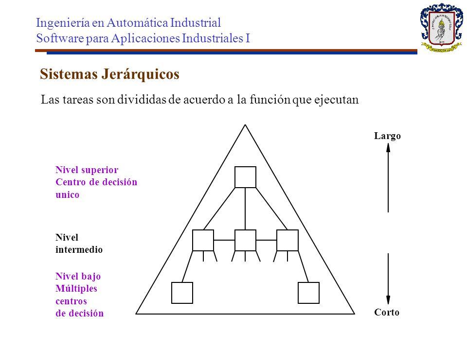 Sistemas Jerárquicos Nivel bajo Múltiples centros de decisión Nivel superior Centro de decisión unico Largo Nivel intermedio Corto Las tareas son divi