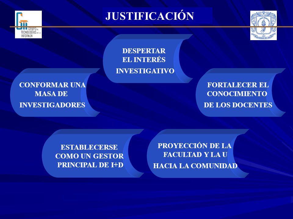 JUSTIFICACIÓN DESPERTAR EL INTERÉS INVESTIGATIVO CONFORMAR UNA MASA DE INVESTIGADORES FORTALECER EL CONOCIMIENTO DE LOS DOCENTES ESTABLECERSE COMO UN GESTOR PRINCIPAL DE I+D PROYECCIÓN DE LA FACULTAD Y LA U HACIA LA COMUNIDAD