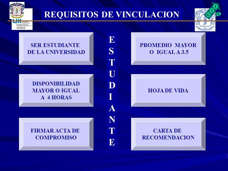 REQUISITOS DE VINCULACION SER ESTUDIANTE DE LA UNIVERSIDAD DISPONIBILIDAD MAYOR O IGUAL A 4 HORAS FIRMAR ACTA DE COMPROMISO CARTA DE RECOMENDACION HOJA DE VIDA PROMEDIO MAYOR O IGUAL A 3.5 ESTUDIANTEESTUDIANTE
