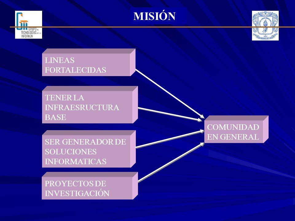 MISIÓN TENER LA INFRAESRUCTURA BASE SER GENERADOR DE SOLUCIONES INFORMATICAS COMUNIDAD EN GENERAL PROYECTOS DE INVESTIGACIÓN LINEAS FORTALECIDAS
