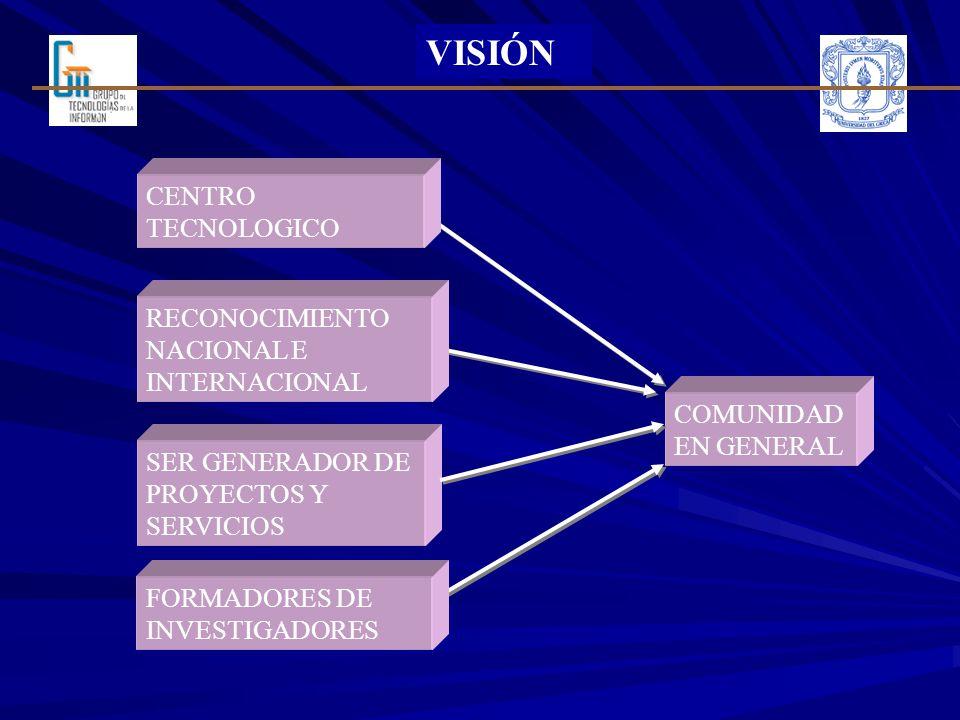 VISIÓN RECONOCIMIENTO NACIONAL E INTERNACIONAL SER GENERADOR DE PROYECTOS Y SERVICIOS COMUNIDAD EN GENERAL FORMADORES DE INVESTIGADORES CENTRO TECNOLO