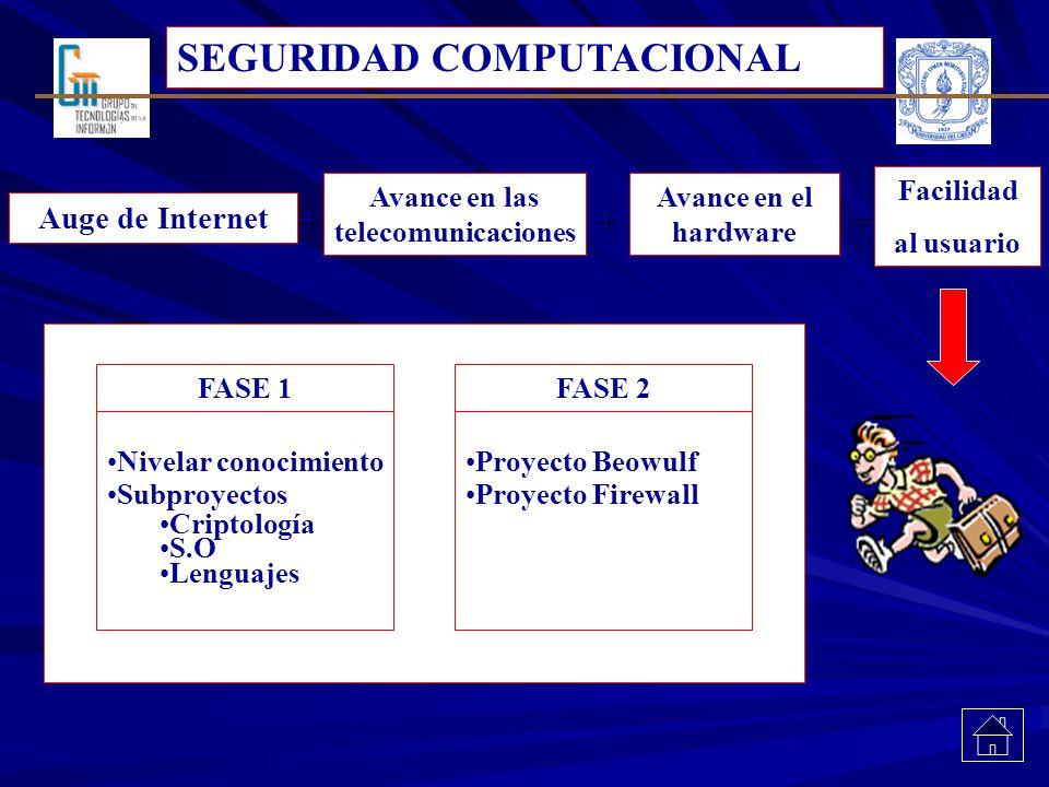 SEGURIDAD COMPUTACIONAL ++= Facilidad al usuario Auge de Internet Avance en las telecomunicaciones Avance en el hardware FASE 1 Nivelar conocimiento S