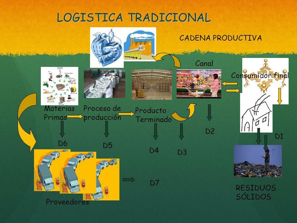LOGISTICA TRADICIONAL Consumidor final Canal CADENA PRODUCTIVA D1 Producto Terminado Proceso de producción Materias Primas D2 D3 D4 D5 D6 D7 Proveedores RESIDUOS SÓLIDOS