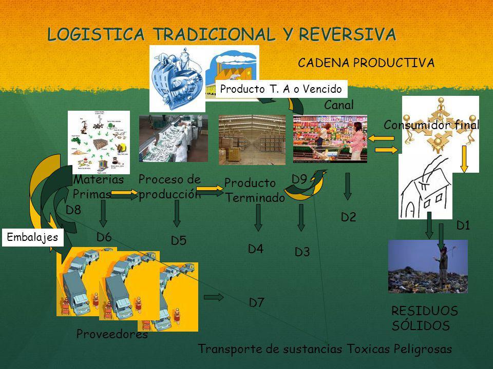 LOGISTICA TRADICIONAL Y REVERSIVA Consumidor final Canal CADENA PRODUCTIVA D1 Producto Terminado Proceso de producción Materias Primas D2 D3 D4 D5 D6 D7 Proveedores RESIDUOS SÓLIDOS D8 D9 Transporte de sustancias Toxicas Peligrosas Producto T.