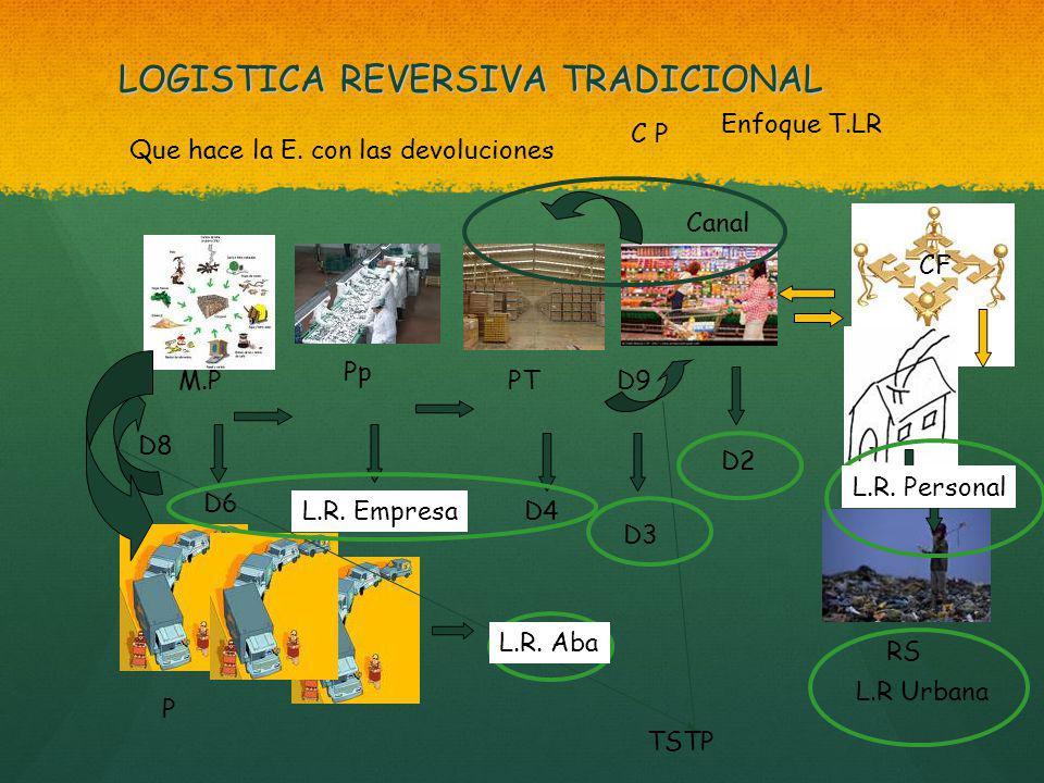 LOGISTICA REVERSIVA TRADICIONAL CF Canal C P D1 PT Pp M.P D2 D3 D4D5 D6 D7 P RS D8 D9 TSTP Que hace la E.