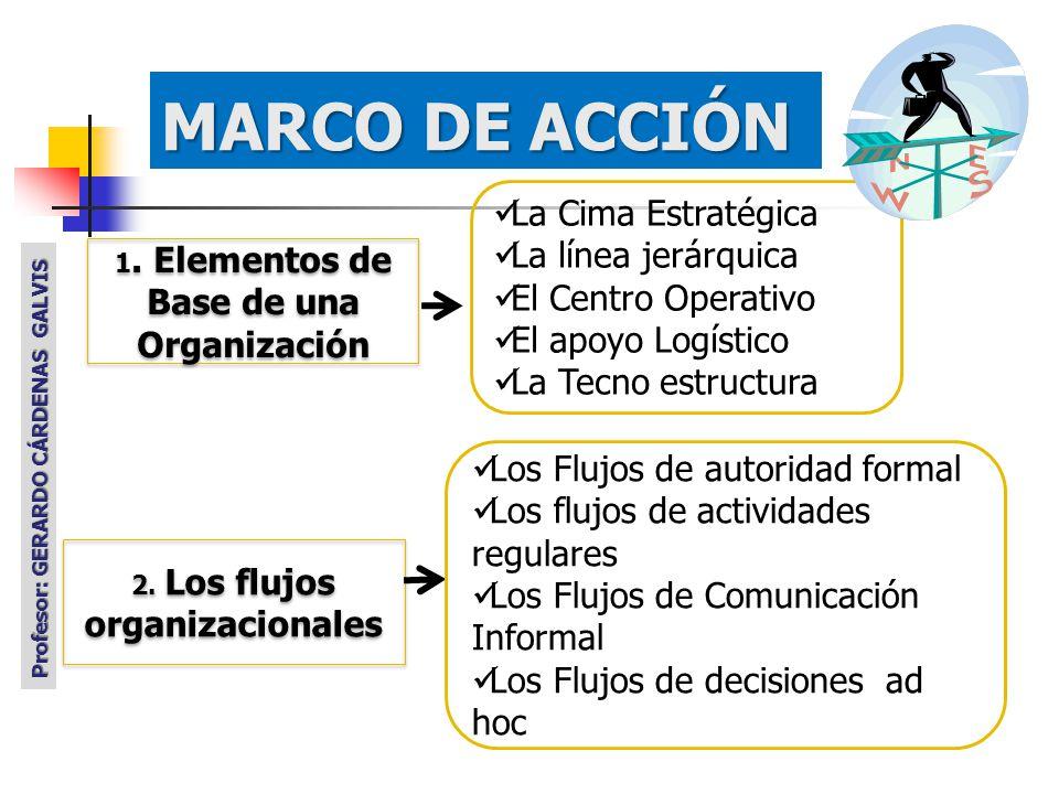 1.Elementos de Base de una Organización 2.
