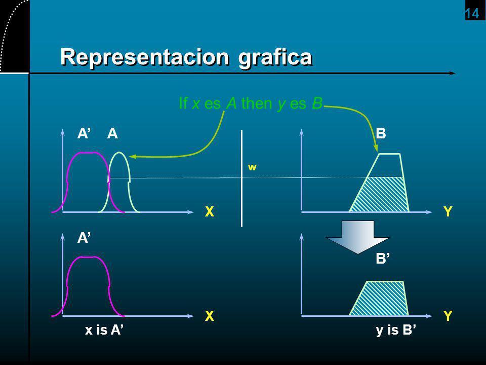 14 Representacion grafica A X w AB Y x is A B Y A X y is B If x es A then y es B