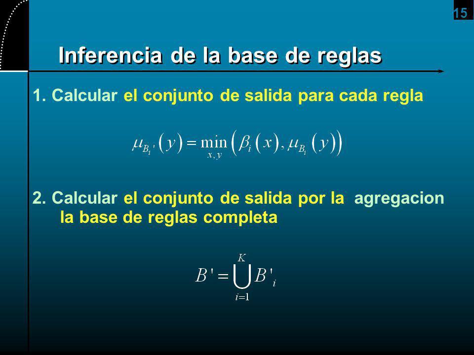 15 Inferencia de la base de reglas 1. Calcular el conjunto de salida para cada regla 2. Calcular el conjunto de salida por la agregacion la base de re