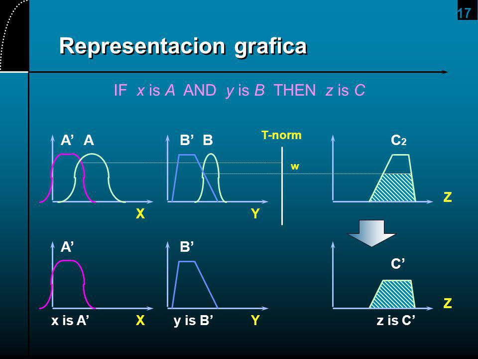 17 Representacion grafica AB T-norm XY w ABC2C2 Z C Z XY AB x is Ay is Bz is C IF x is A AND y is B THEN z is C