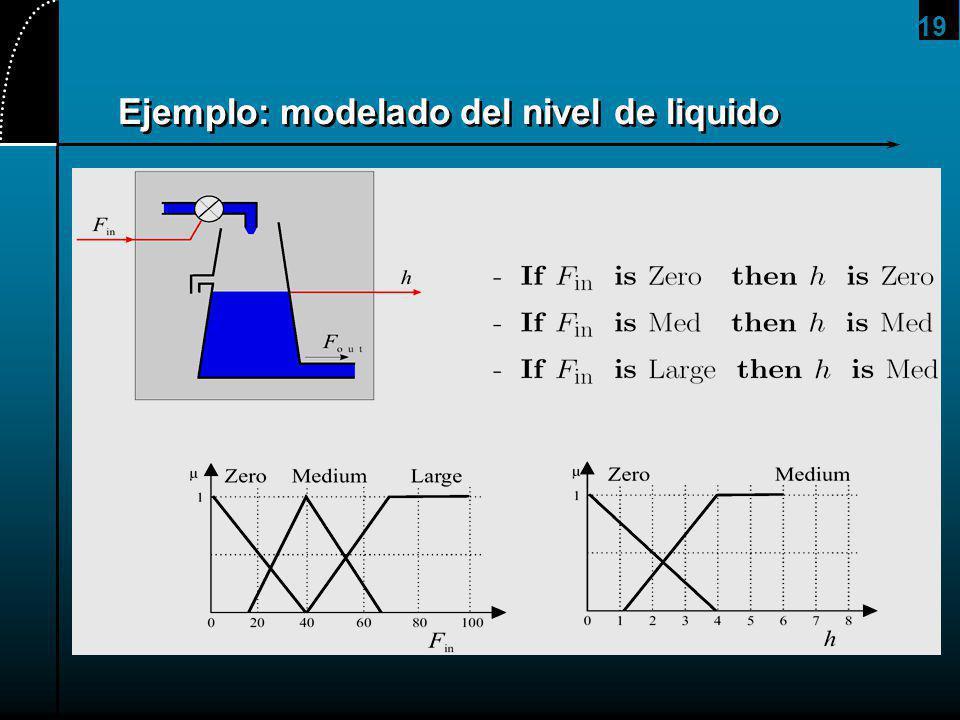 19 Ejemplo: modelado del nivel de liquido