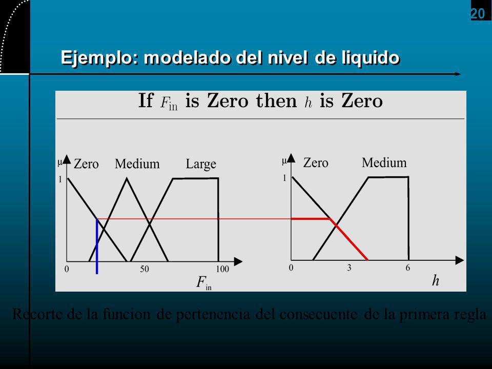 20 Ejemplo: modelado del nivel de liquido Recorte de la funcion de pertenencia del consecuente de la primera regla