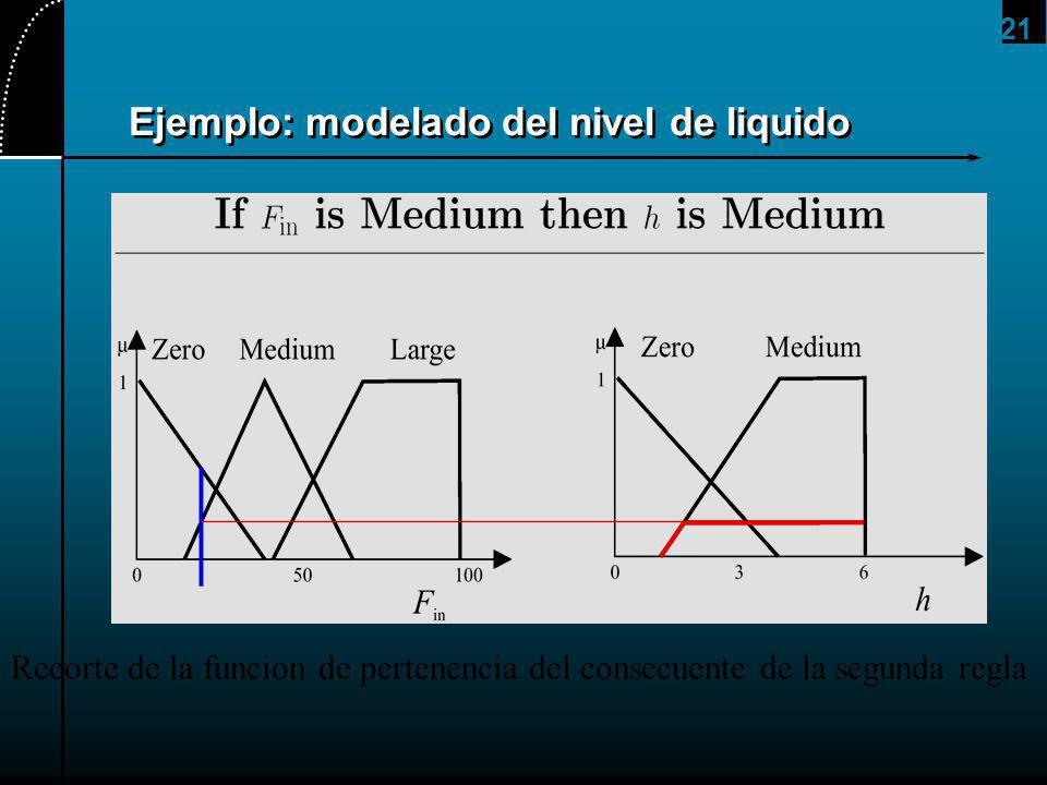 21 Ejemplo: modelado del nivel de liquido Recorte de la funcion de pertenencia del consecuente de la segunda regla