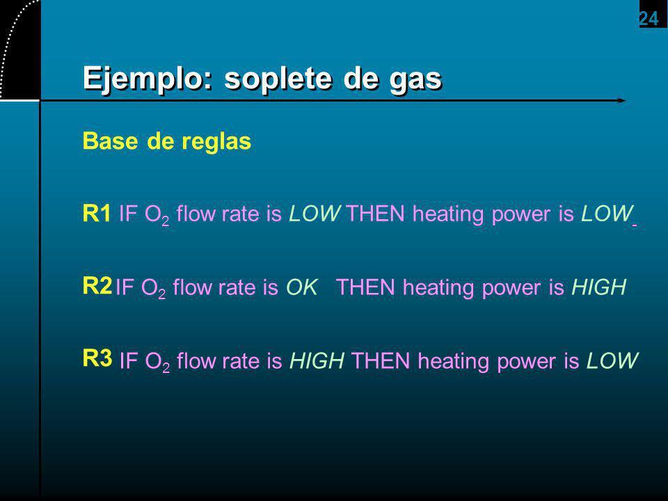 24 Ejemplo: soplete de gas Base de reglas R1 R2 R3 IF O 2 flow rate is LOW THEN heating power is LOW IF O 2 flow rate is OK THEN heating power is HIGH IF O 2 flow rate is HIGH THEN heating power is LOW