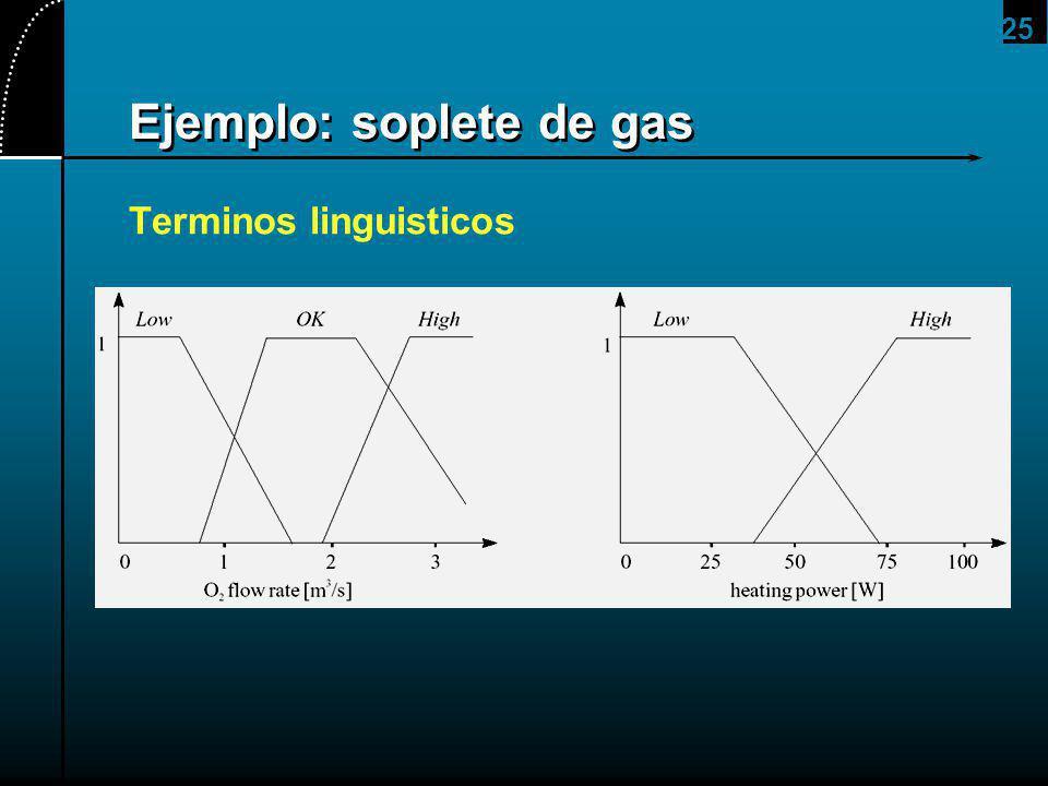 25 Ejemplo: soplete de gas Terminos linguisticos