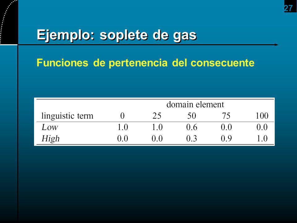 27 Ejemplo: soplete de gas Funciones de pertenencia del consecuente