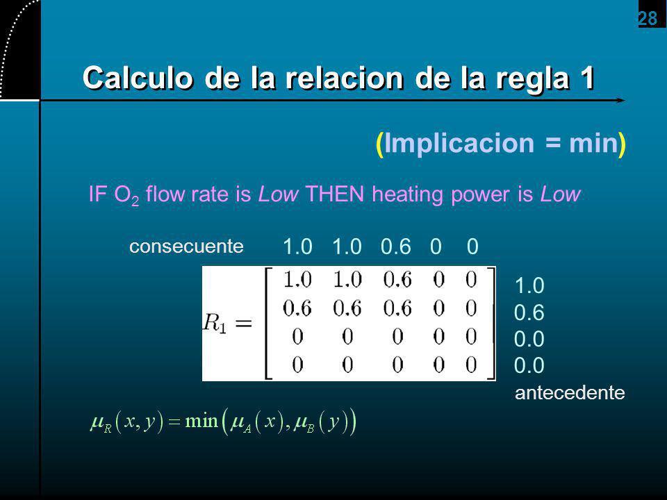 28 Calculo de la relacion de la regla 1 (Implicacion = min) IF O 2 flow rate is Low THEN heating power is Low 1.0 0.6 0.0 1.0 1.0 0.6 0 0 antecedente consecuente