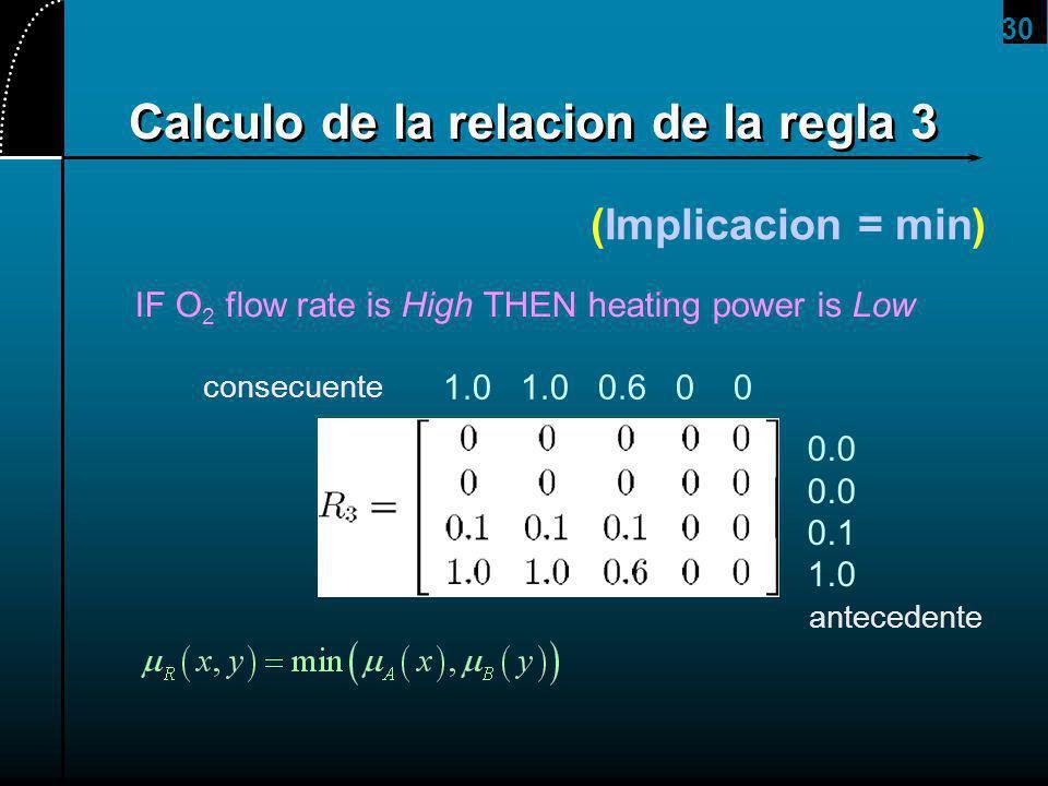 30 Calculo de la relacion de la regla 3 (Implicacion = min) IF O 2 flow rate is High THEN heating power is Low 0.0 0.1 1.0 1.0 1.0 0.6 0 0 antecedente consecuente