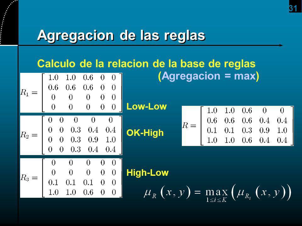 31 Agregacion de las reglas Calculo de la relacion de la base de reglas (Agregacion = max) Low-Low OK-High High-Low