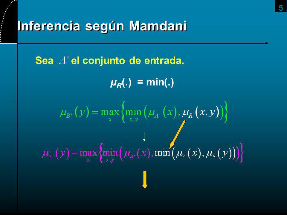 5 Sea el conjunto de entrada. μ R (.) = min(.)