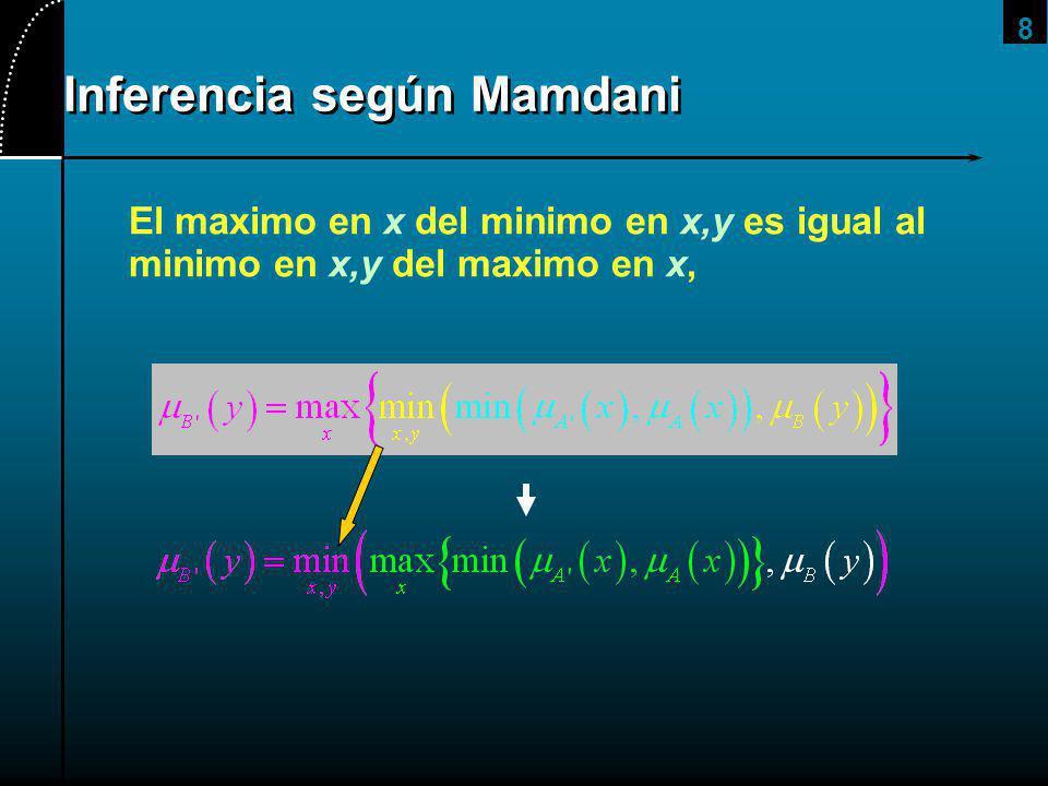 8 Inferencia según Mamdani El maximo en x del minimo en x,y es igual al minimo en x,y del maximo en x,