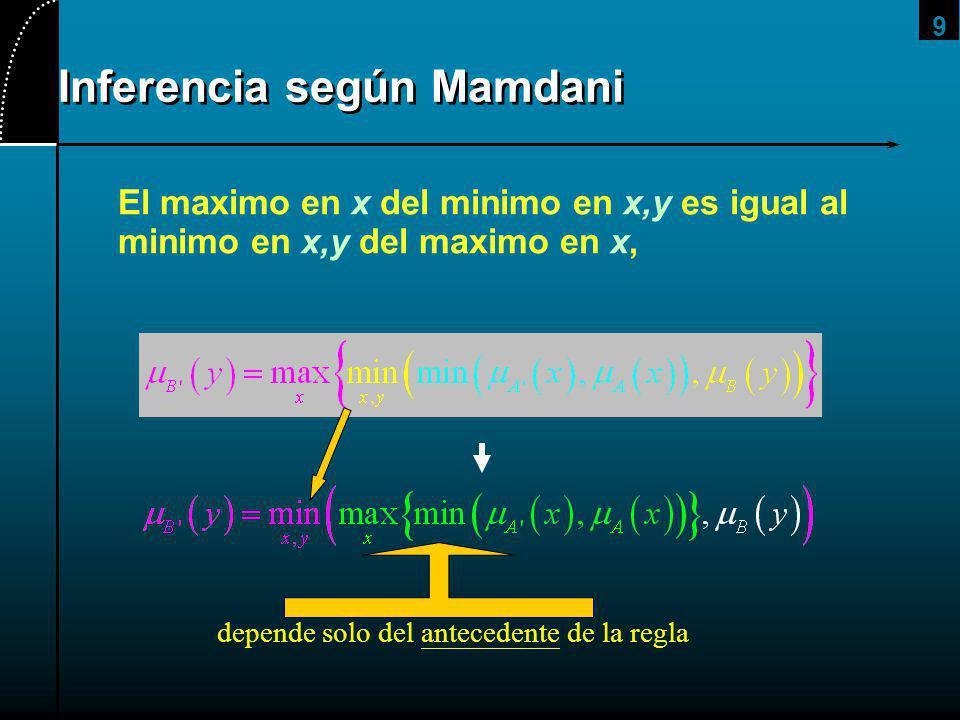9 Inferencia según Mamdani El maximo en x del minimo en x,y es igual al minimo en x,y del maximo en x, depende solo del antecedente de la regla