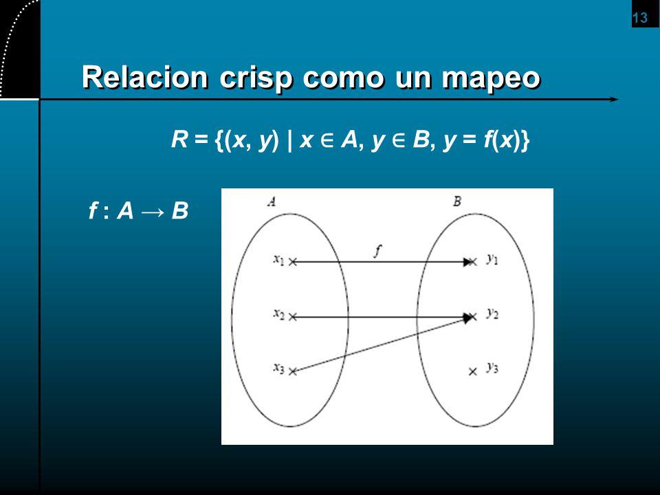 13 Relacion crisp como un mapeo R = {(x, y)   x A, y B, y = f(x)} f : A B