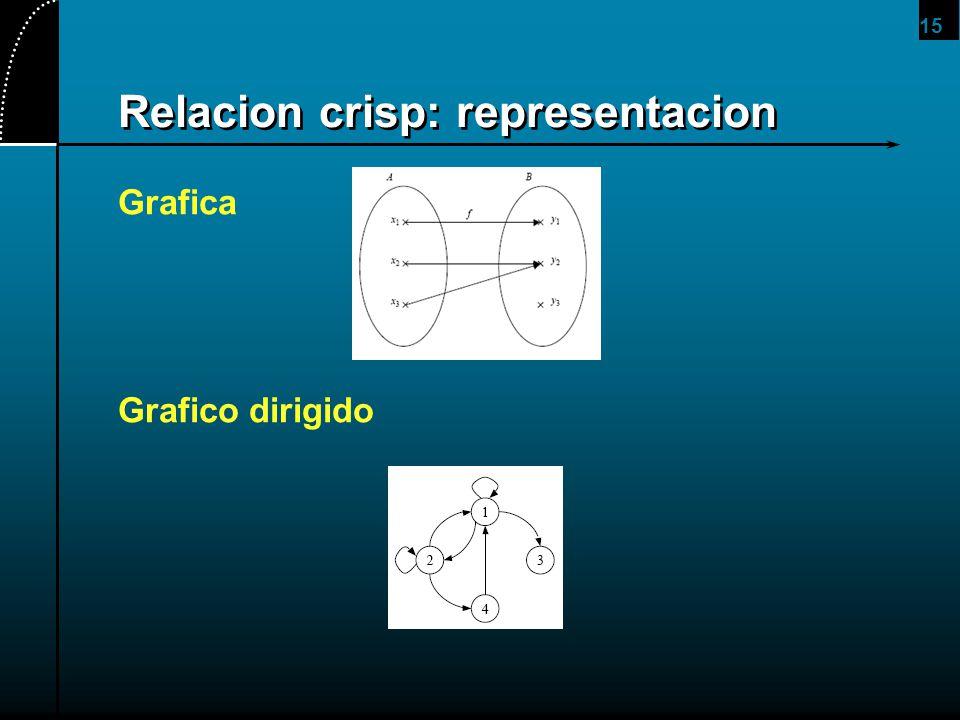 15 Relacion crisp: representacion Grafica Grafico dirigido