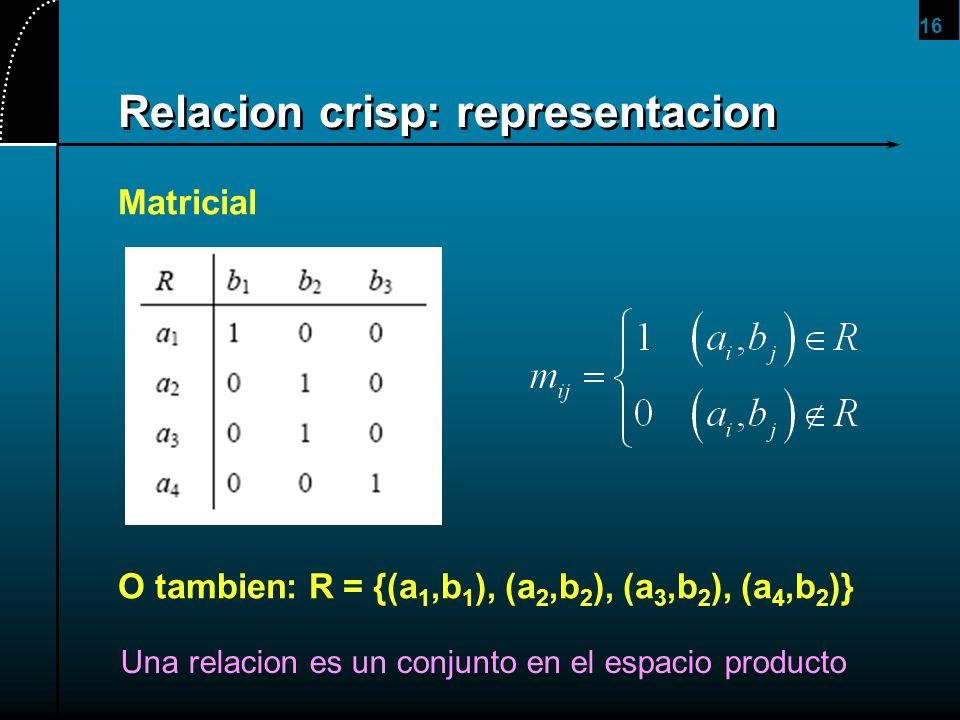 16 Relacion crisp: representacion Matricial O tambien: R = {(a 1,b 1 ), (a 2,b 2 ), (a 3,b 2 ), (a 4,b 2 )} Una relacion es un conjunto en el espacio