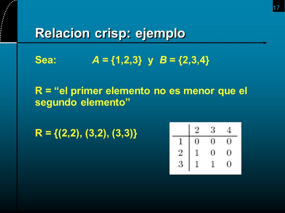 17 Relacion crisp: ejemplo Sea:A = {1,2,3} y B = {2,3,4} R = el primer elemento no es menor que el segundo elemento R = {(2,2), (3,2), (3,3)}