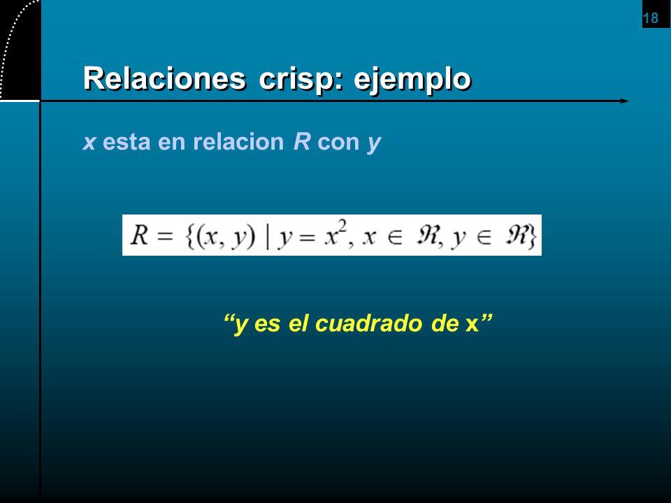 18 Relaciones crisp: ejemplo x esta en relacion R con y y es el cuadrado de x