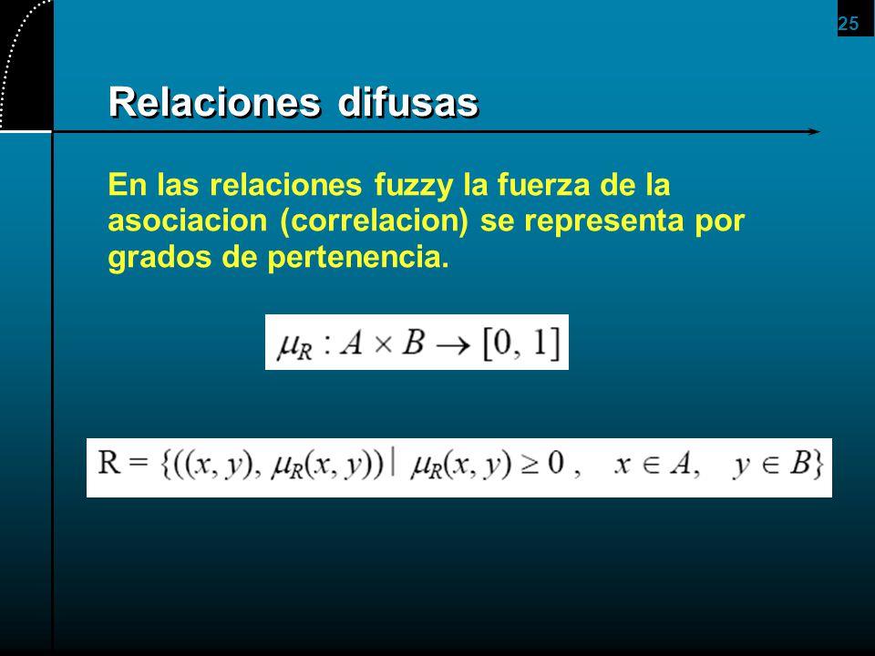 25 Relaciones difusas En las relaciones fuzzy la fuerza de la asociacion (correlacion) se representa por grados de pertenencia.