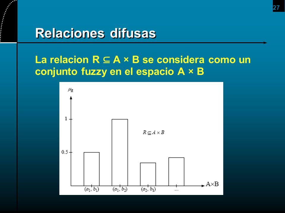 27 Relaciones difusas La relacion R A × B se considera como un conjunto fuzzy en el espacio A × B