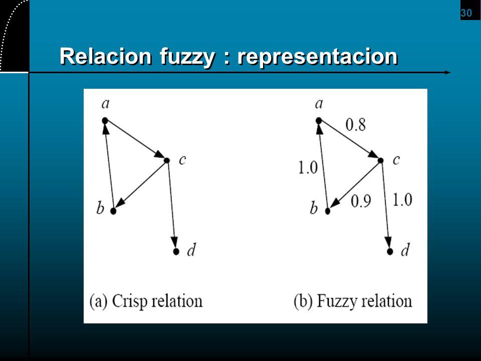 30 Relacion fuzzy : representacion