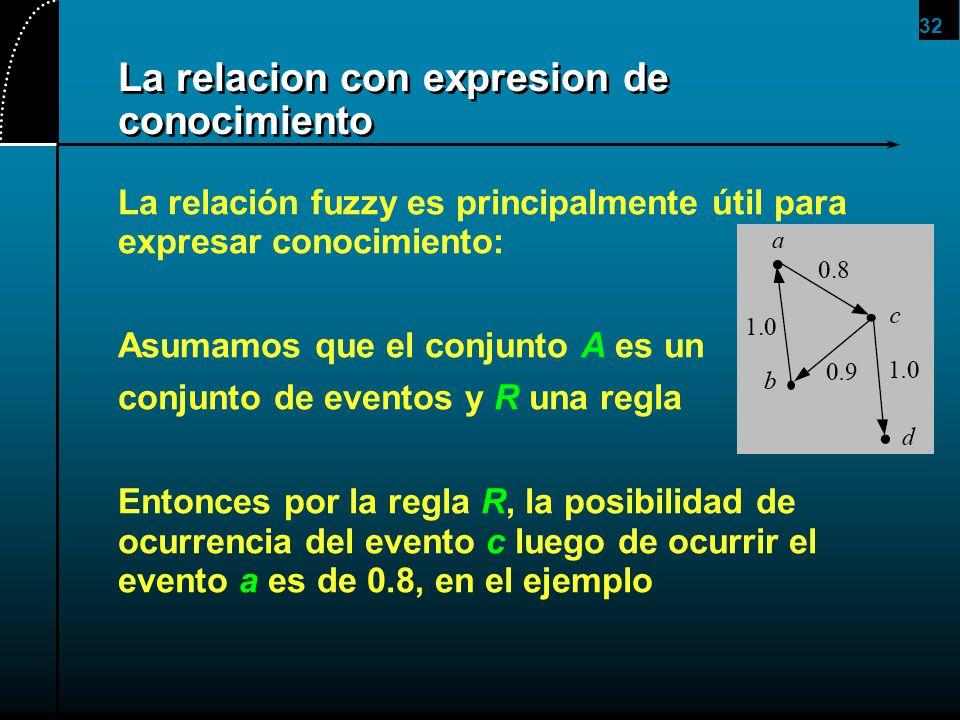 32 La relacion con expresion de conocimiento La relación fuzzy es principalmente útil para expresar conocimiento: Asumamos que el conjunto A es un con