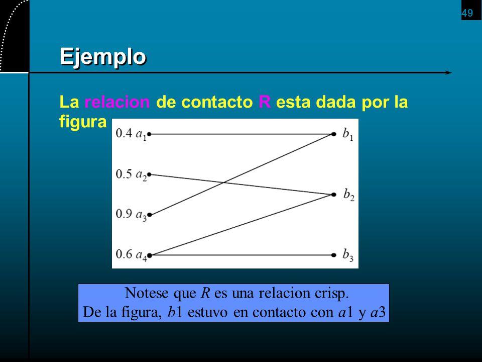 49 Ejemplo La relacion de contacto R esta dada por la figura Notese que R es una relacion crisp. De la figura, b1 estuvo en contacto con a1 y a3
