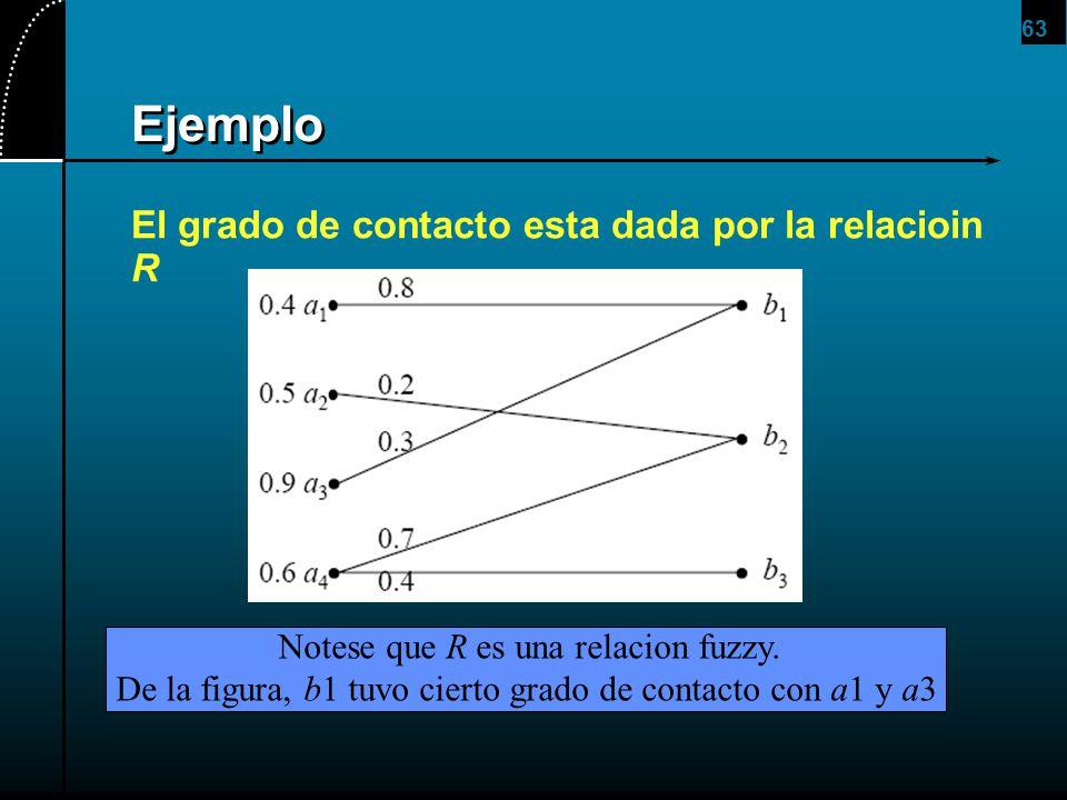 63 Ejemplo El grado de contacto esta dada por la relacioin R Notese que R es una relacion fuzzy. De la figura, b1 tuvo cierto grado de contacto con a1