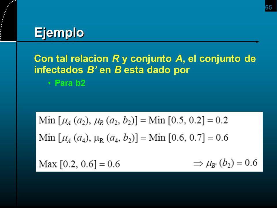 65 Ejemplo Con tal relacion R y conjunto A, el conjunto de infectados B en B esta dado por Para b2