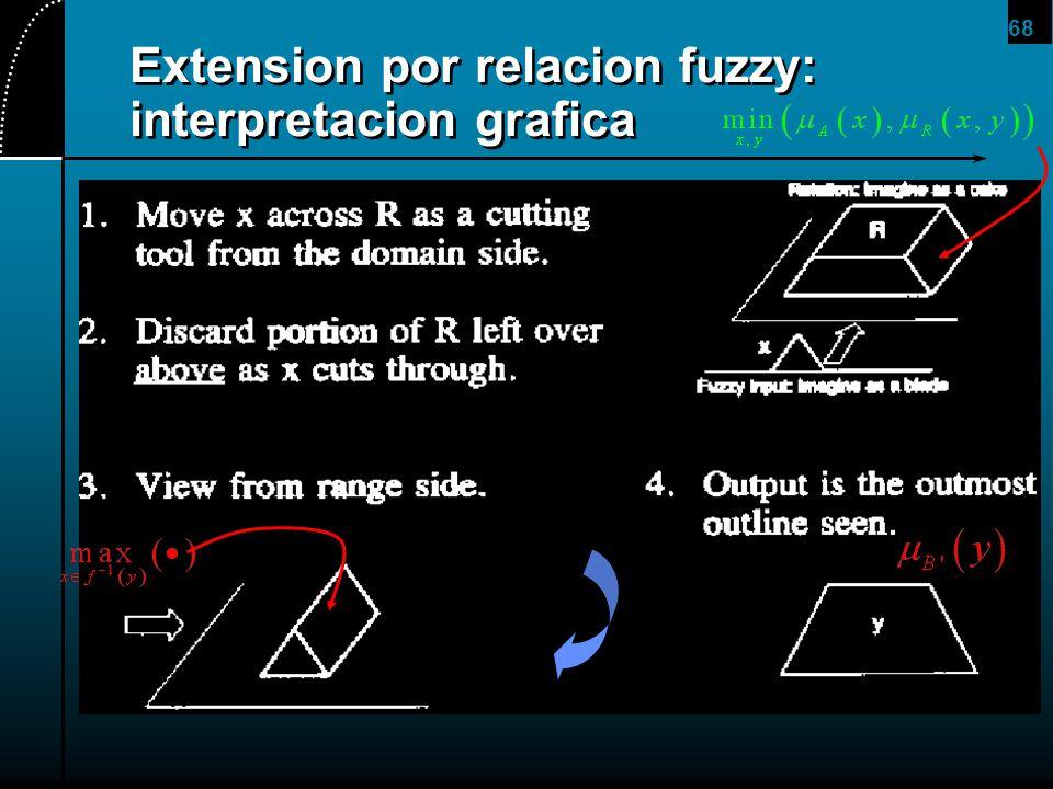 68 Extension por relacion fuzzy: interpretacion grafica