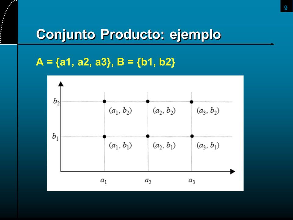 9 Conjunto Producto: ejemplo A = {a1, a2, a3}, B = {b1, b2}