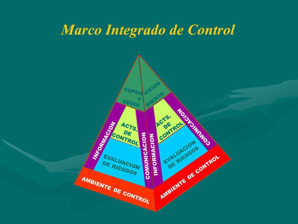 AMBIENTE DE CONTROL EVALUACION DE RIESGOS ACTS. DE CONTROL ACTS. DE CONTROL Marco Integrado de Control INFORMACION COMUNICACION INFORMACION VISION SUP