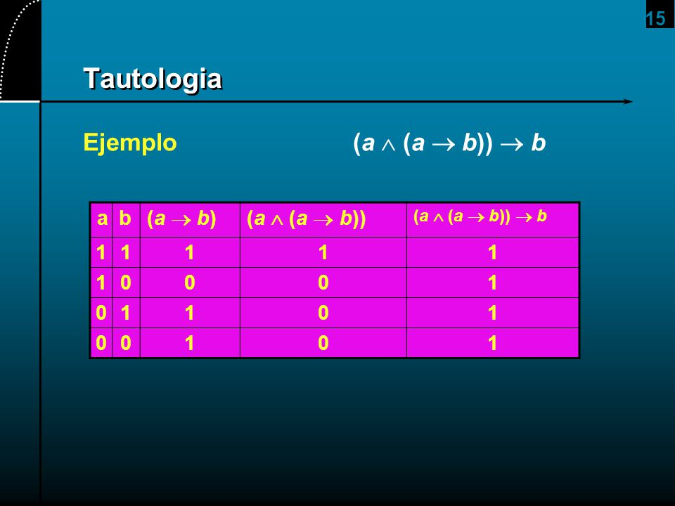 15 Tautologia Ejemplo(a (a b)) b ab (a b)(a (a b)) (a (a b)) b 11111 10001 01101 00101