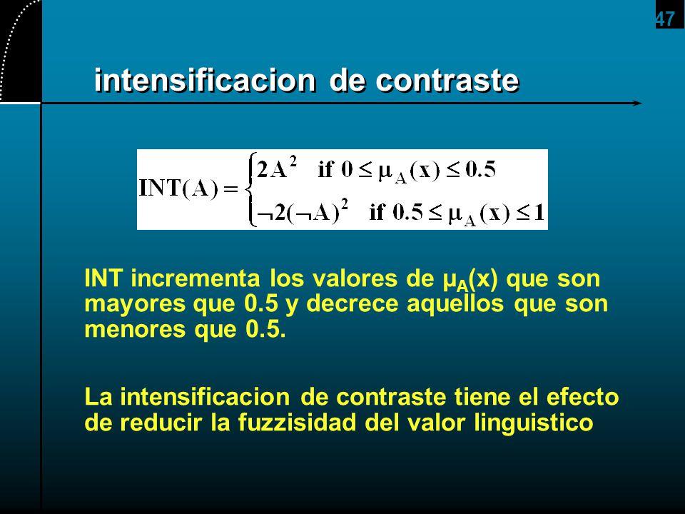 47 intensificacion de contraste INT incrementa los valores de μ A (x) que son mayores que 0.5 y decrece aquellos que son menores que 0.5. La intensifi