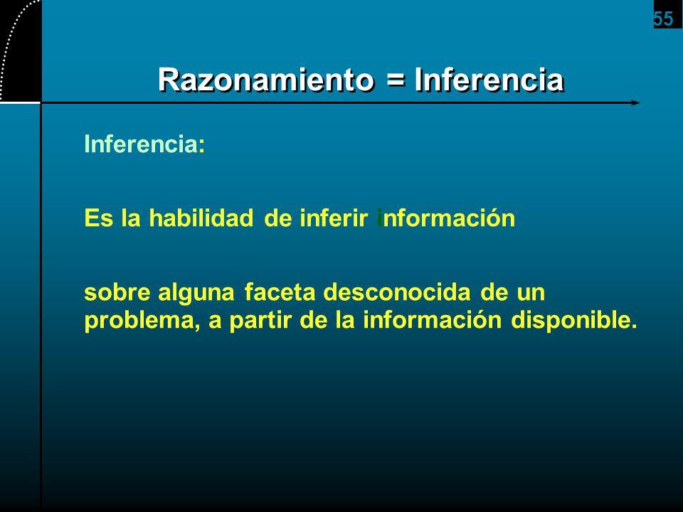 55 Razonamiento = Inferencia Inferencia: Es la habilidad de inferir información sobre alguna faceta desconocida de un problema, a partir de la informa
