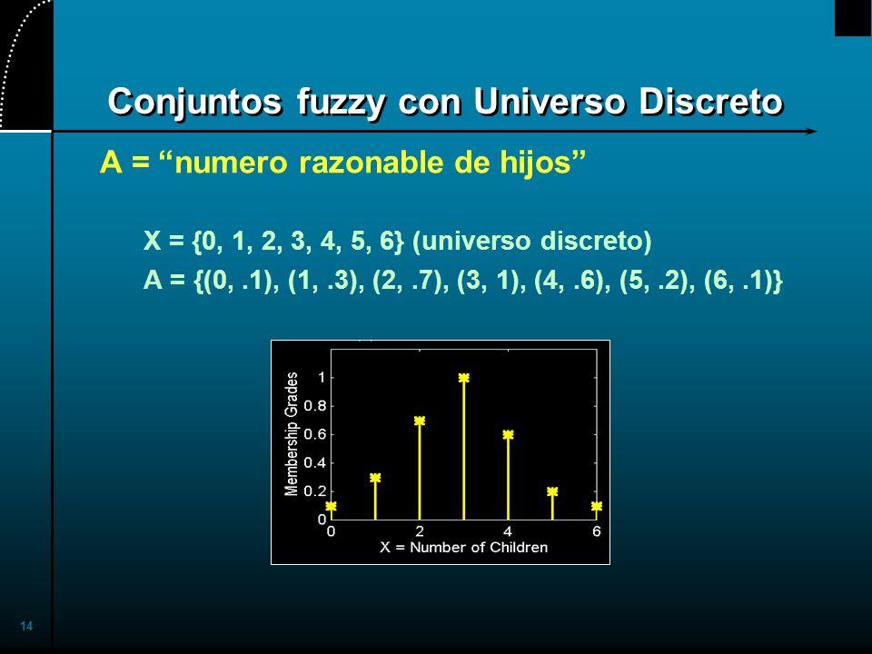 14 Conjuntos fuzzy con Universo Discreto A = numero razonable de hijos X = {0, 1, 2, 3, 4, 5, 6} (universo discreto) A = {(0,.1), (1,.3), (2,.7), (3, 1), (4,.6), (5,.2), (6,.1)}