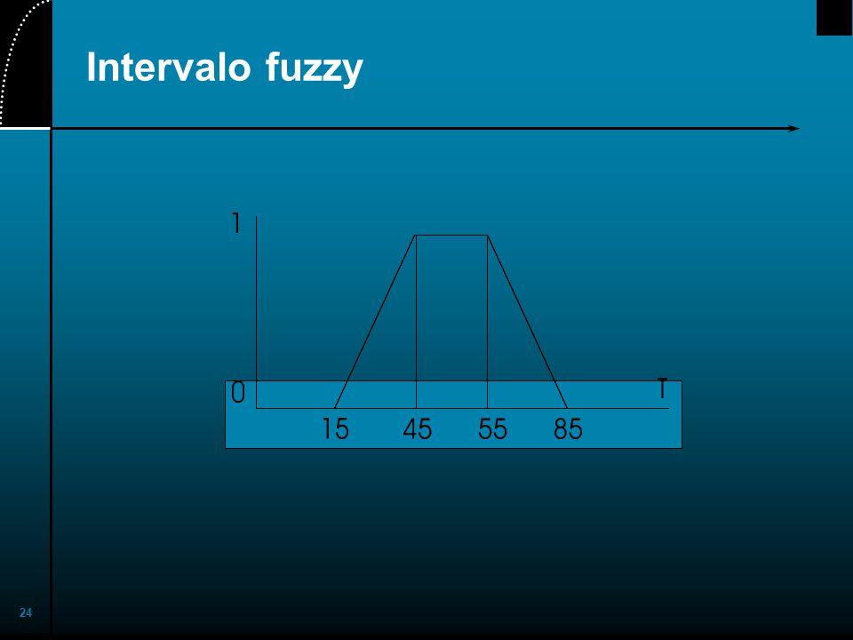 24 Intervalo fuzzy