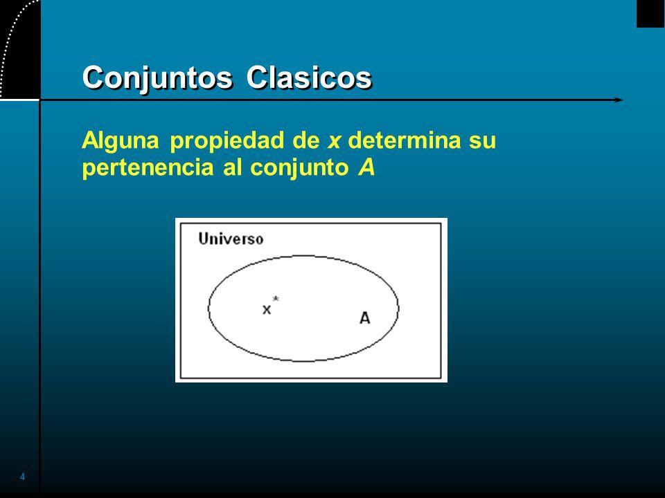 15 Conjuntos fuzzy con Universo Continuo B = cerca de 50 años de edad X = Conjunto de numeros reales positivos (continuo) B = {(x, B (x)) | x in X}