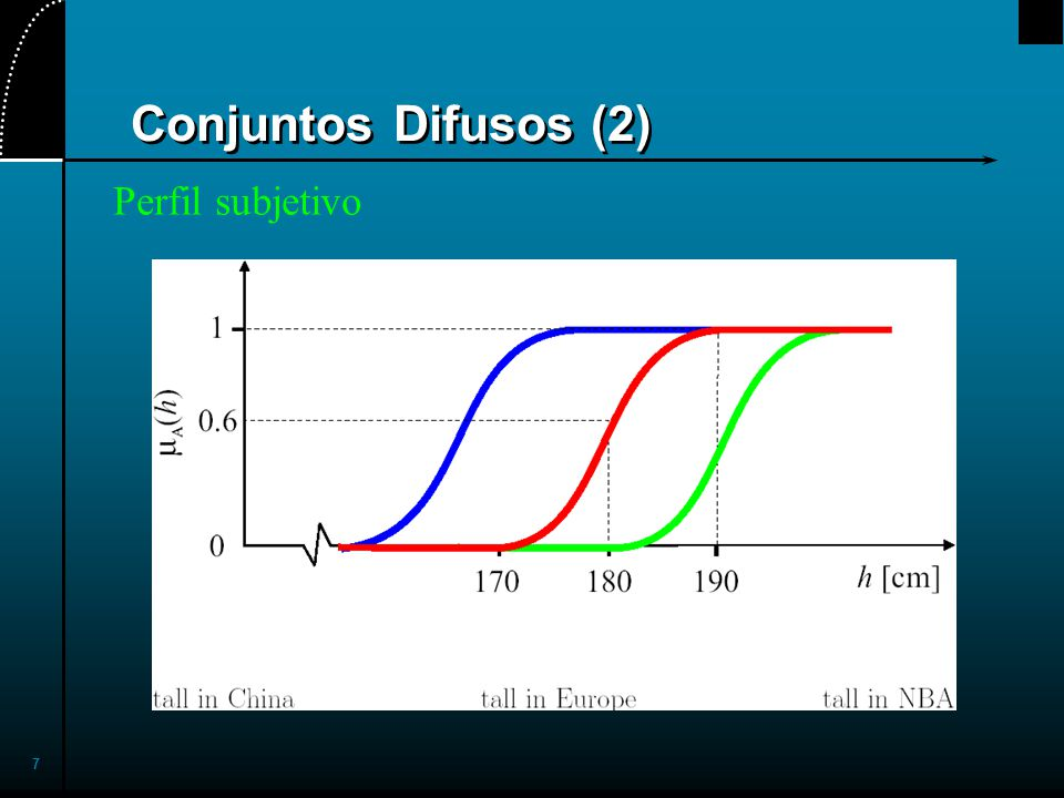 7 Conjuntos Difusos (2) Perfil subjetivo