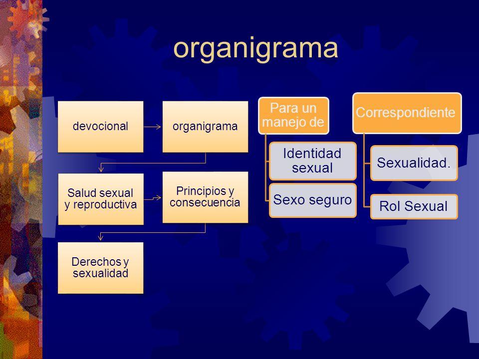 organigrama Correspondiente Sexualidad. Rol Sexual Para un manejo de Sexo seguro Identidad sexual devocionalorganigrama Salud sexual y reproductiva Pr
